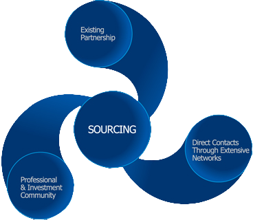imd-sourcing